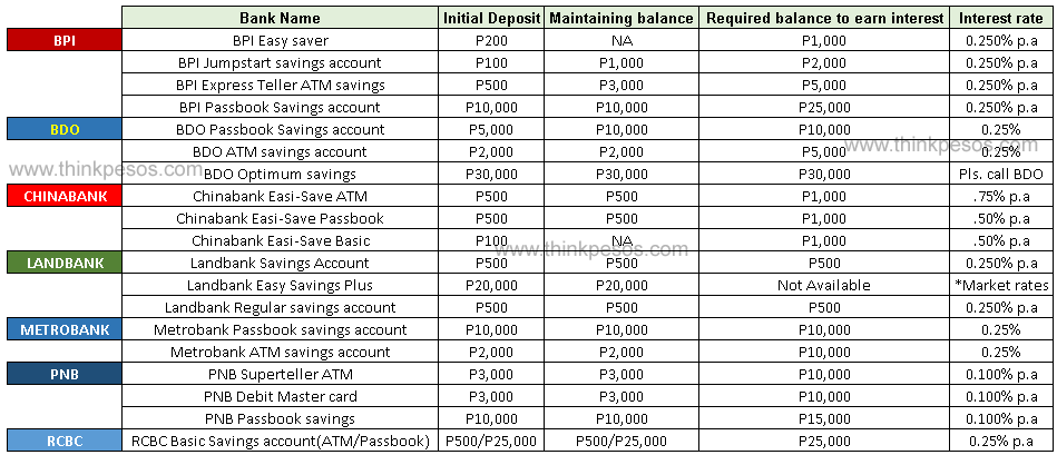 comparison-of-savings-account-in-the-Philippines
