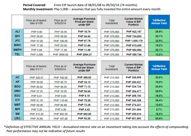 peso-cost-averaging