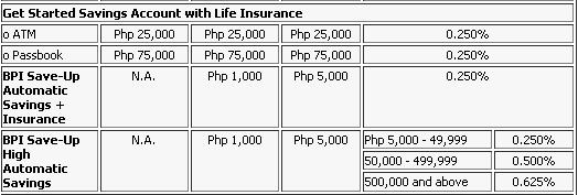 savings account in bpi
